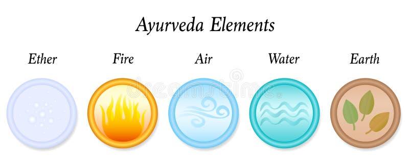 Ayurveda-Element-Äther-Luft-Löschwasser-Erde stock abbildung