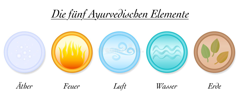 Ayurveda-Element-deutsche Äther-Luft-Löschwasser-Erde lizenzfreie abbildung