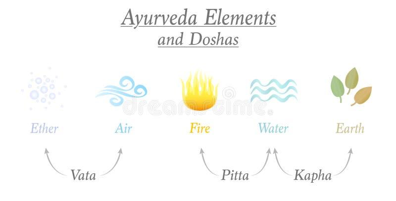 Ayurveda-Elemente Doshas-Äther-Luft-Löschwasser-Erde lizenzfreie abbildung