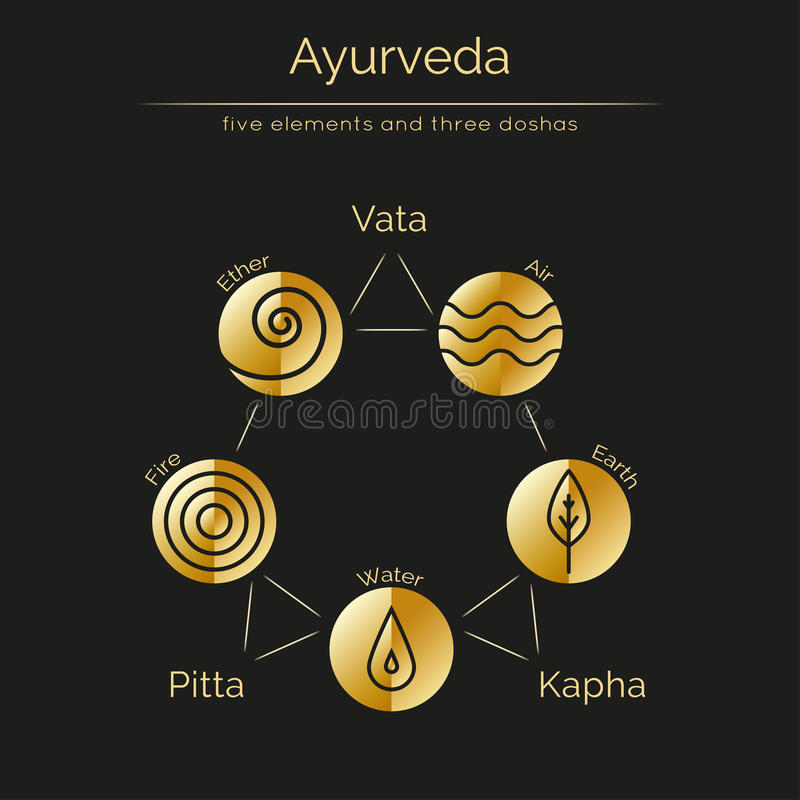Ayurveda elements and doshas with golden texture. Ayurveda vector illustration with gold texture. Ayurvedic elements and doshas vata, pitta, kapha. Ayurvedic royalty free illustration