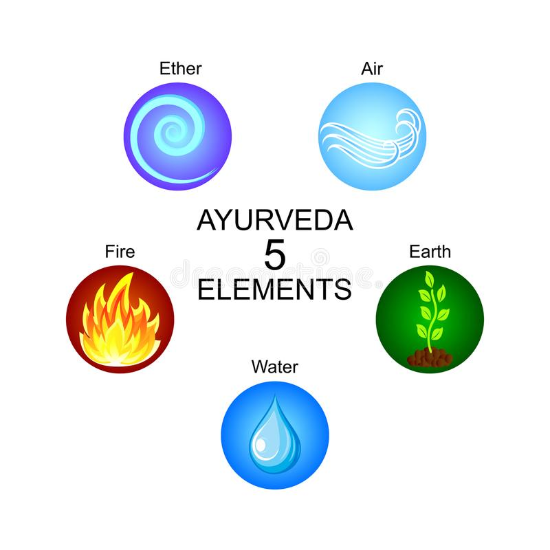 Ayurveda five elements: ether, air, earth, fire, water. Ayurveda five elements: ether air earth fire and water. Ayurvedic vector symbols royalty free illustration