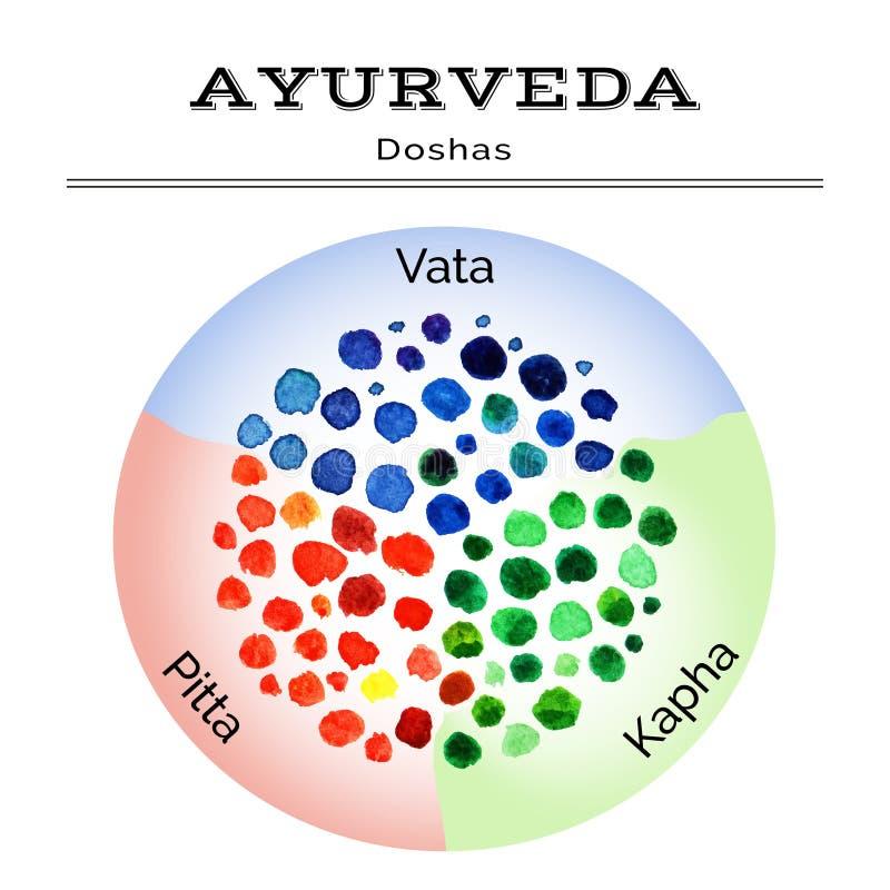 Ayurveda illustration. Ayurveda doshas in watercolor texture. EPS,JPG. Ayurveda vector illustration. Ayurveda doshas in watercolor texture. Vata, pitta, kapha stock illustration