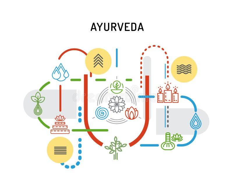 Ayurveda set icon. Ayurveda illustration icon vata, pitta, kapha. Ayurvedic body types. Ayurvedic infographic. Healthy lifestyle. Harmony with nature stock illustration