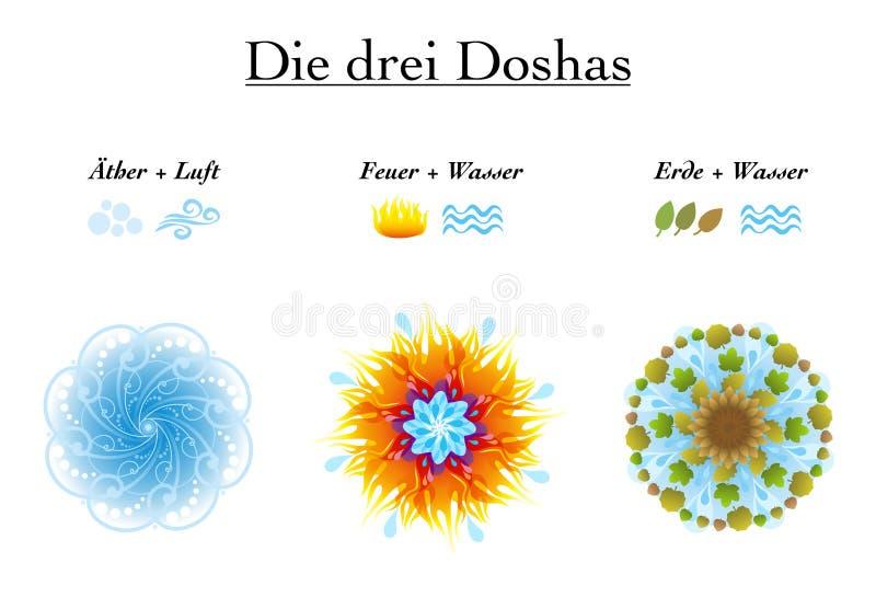 Ayurveda-Symbole deutsches Vata Pitta Kapha vektor abbildung