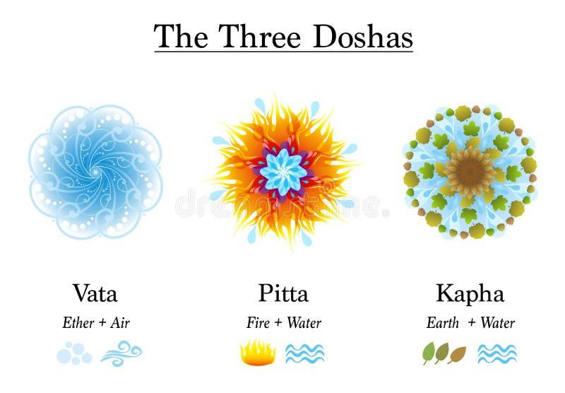 Ayurveda-Symbole Vata Pitta Kapha lizenzfreie abbildung