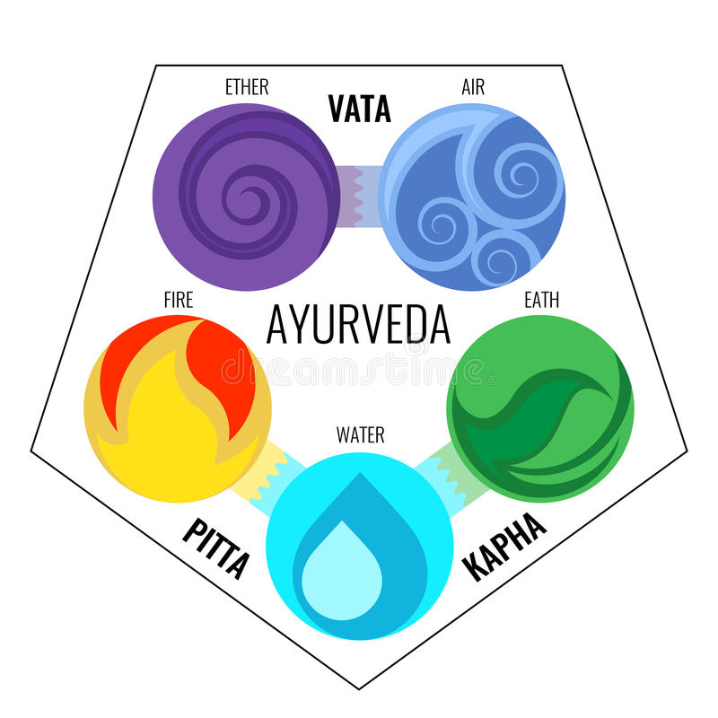 Ayurveda vector elements and doshas icons in infographics. Vata with ether and air, pitta with fire and water signs, kapha earth doshas body types. Alternative vector illustration