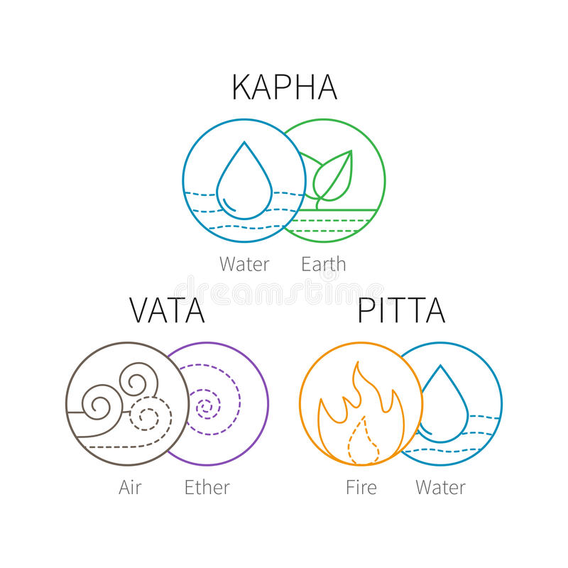 Ayurveda vector elements and doshas. Vata, pitta, kapha doshas with ayruvedic elements icons. Ayurvedic body types. Template for ayurvedic infographic and web vector illustration