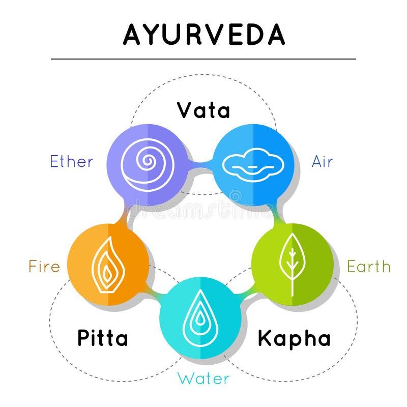 Ayurveda vector illustration. Ayurveda elements. Vata, pitta, kapha doshas in blue, orange and green colors. Ayurvedic body types. Infographic with flat icons stock illustration