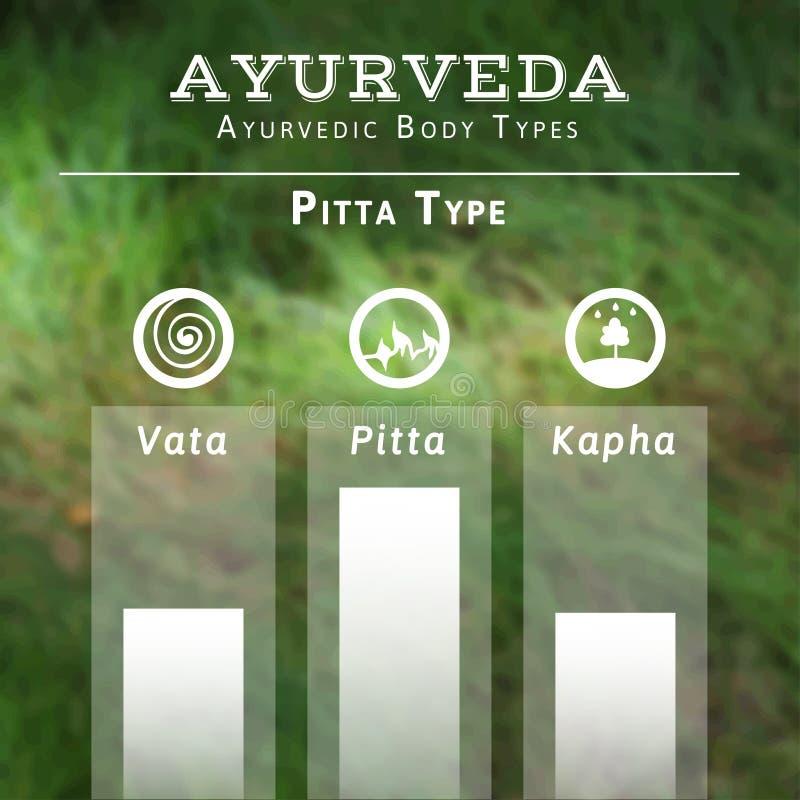 Ayurveda vektorillustration Ayurvedic kroppstyper vektor illustrationer