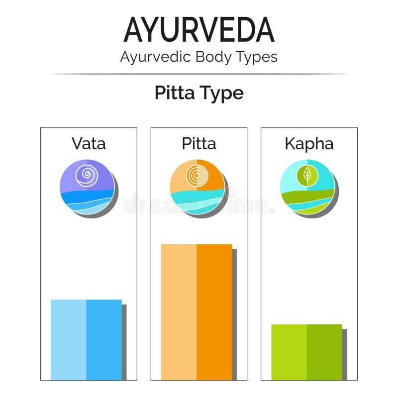 Ayurvedic-Vektor infographic stock abbildung