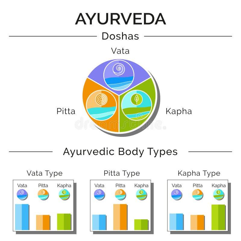 Ayurvedic-Vektorillustration stock abbildung