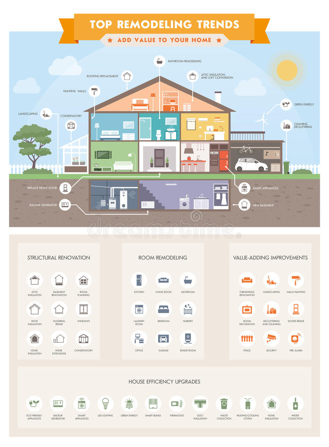 Bästa hus som omdanar infographic trender royaltyfri illustrationer