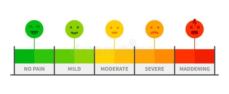 Bólowa skala Bolesny ratingowy metr, bólu równy wskaźnik z twarzy emocji periatraia ikonami ilustracja wektor