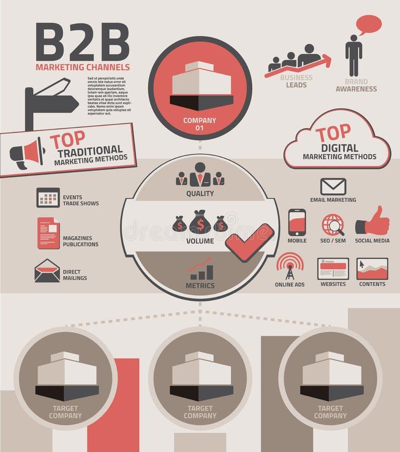 B2B marknadsföringskanaler stock illustrationer