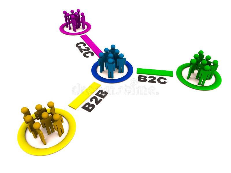 B2b b2c und c2c Verhältnis stock abbildung