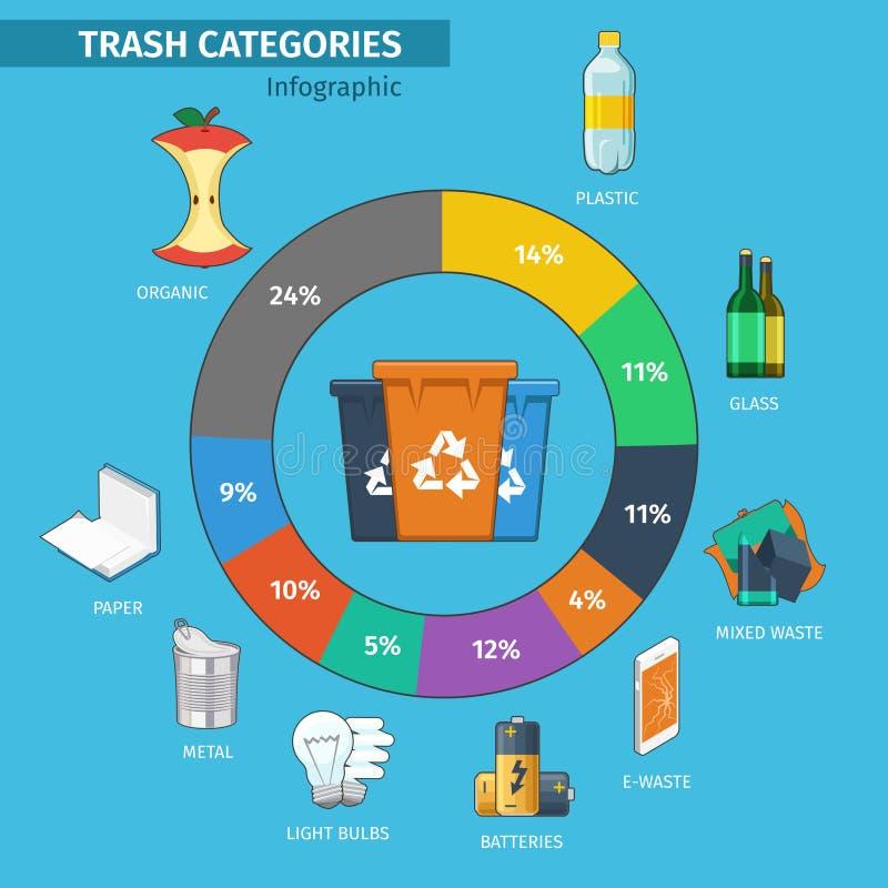 Bacs de recyclage et catégories de déchets infographic illustration libre de droits