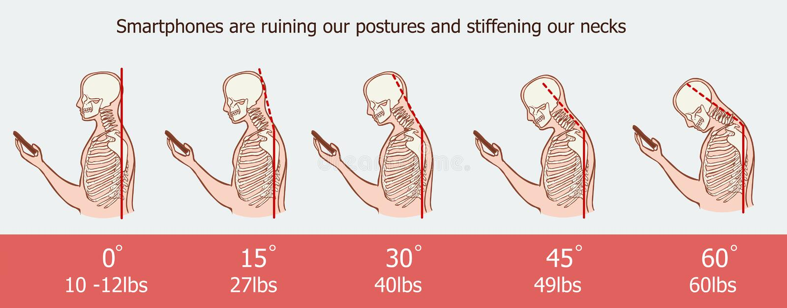 The bad smartphone postures,the angle of bending head related to the pressure on the spine, vector flat cartoon illustration. Man. With phone with neck pain royalty free illustration