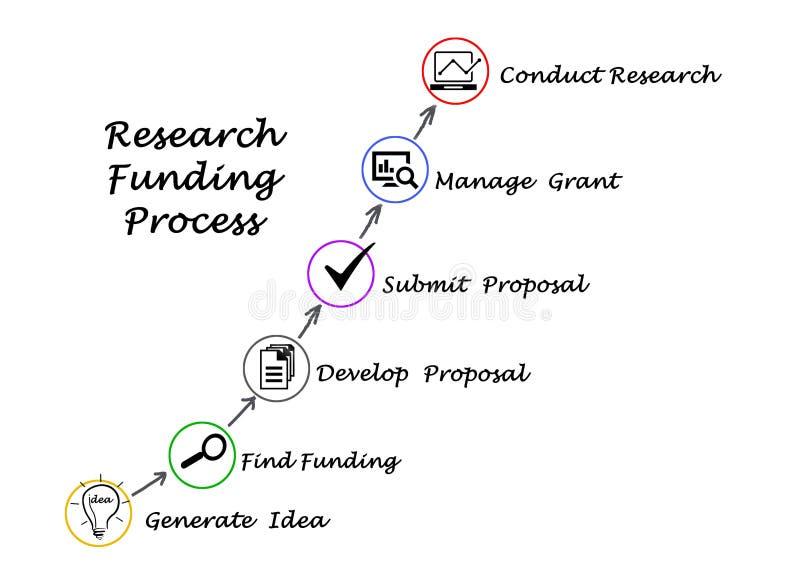 Badawczy finansowanie proces ilustracja wektor