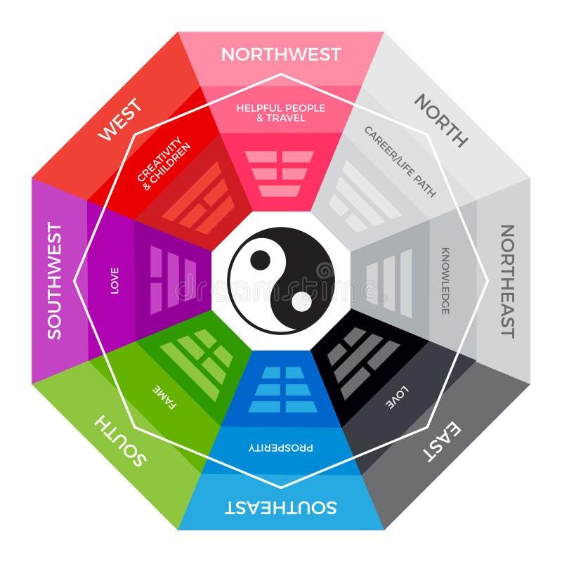 BaGua - kinesisk metafysikkompass Färgrik version vektor illustrationer