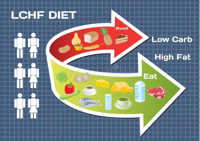 Baixo carburador da dieta elevado - gordura (LCHF)   ilustração do vetor