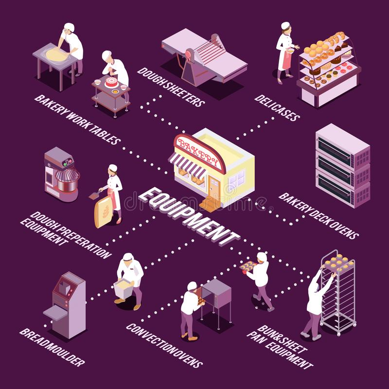 Bakery Equipment Isometric Flowchart. Staff and bakery equipment for making bread and pastry isometric flowchart on dark purple background vector illustration royalty free illustration