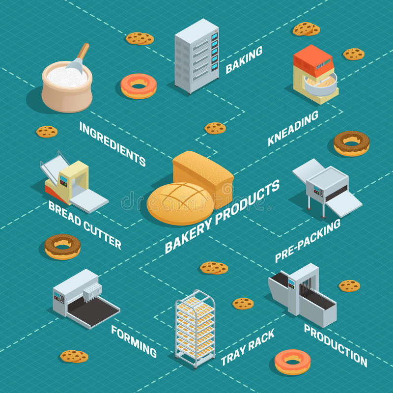Bakery Factory Isometric Flowchart. Colored infographic of bakery factory isometric in flowchart style with arrows and descriptions vector illustration vector illustration