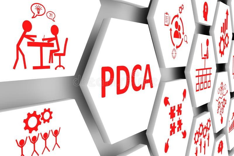 Bakgrund för PDCA-begreppscell vektor illustrationer