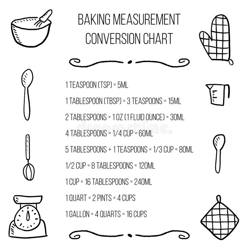 Baking Measurement Conversion Chart Mersnoforum