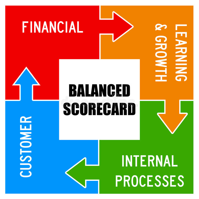 Balanced scorecard stock illustration. Illustration of internal ...