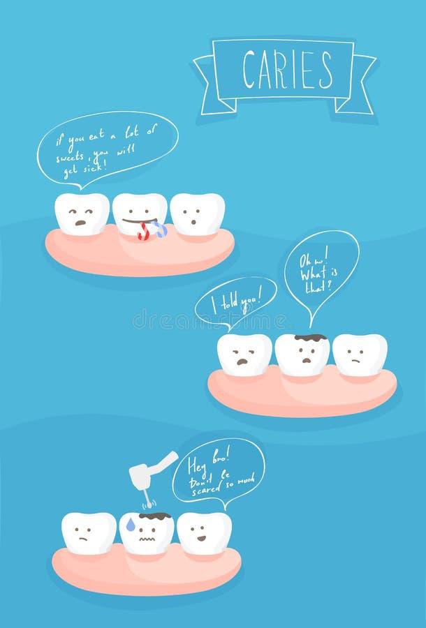 Bandes dessinées de dents au sujet de la cause de la carie dentaire illustration stock