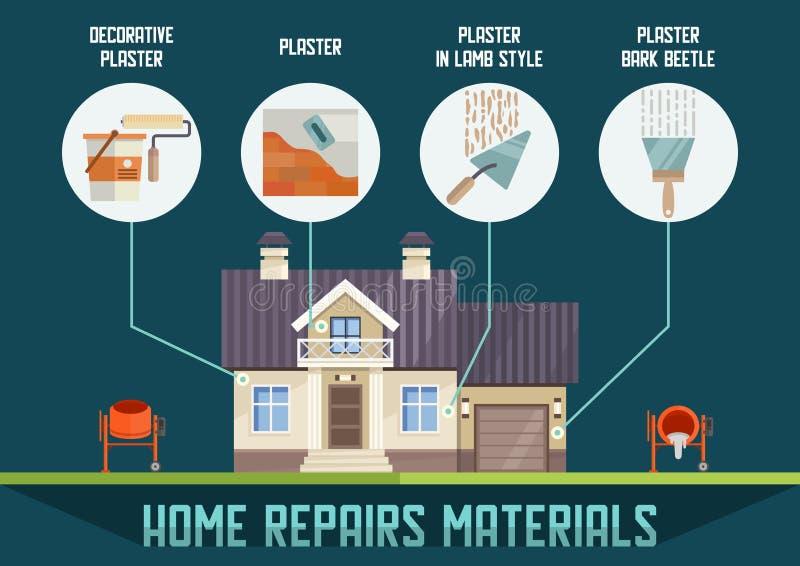 Baner för vektor för material för huskonstruktionsfasad stock illustrationer