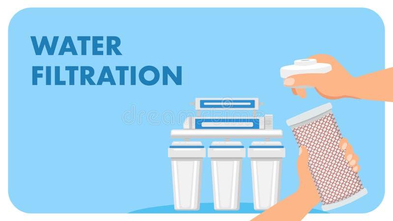 Bannière moderne de Web de vecteur de la publicité de filtre d'eau illustration stock