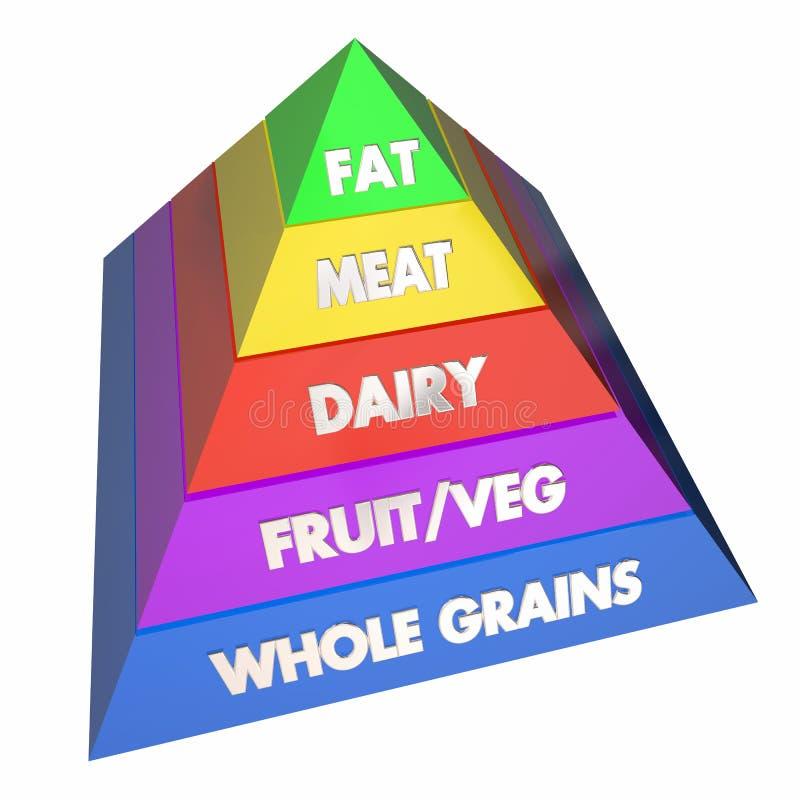 Bantar äta för pyramid för matgrupp sunt royaltyfri illustrationer