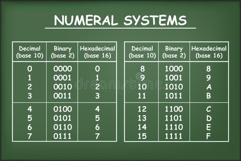 Bases hexadécimales, décimales et binaires sur le tableau vert illustration libre de droits