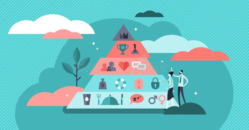Basic needs vector illustration. Flat tiny Maslows hierarchy person concept. Triangle pyramid with physiological, safety, belonging love social esteem and self vector illustration