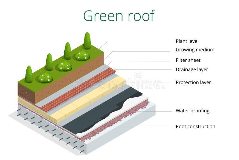 Basiselementen van een groen dak Vlakke 3d vector isometrische illustratie van ecodak royalty-vrije illustratie