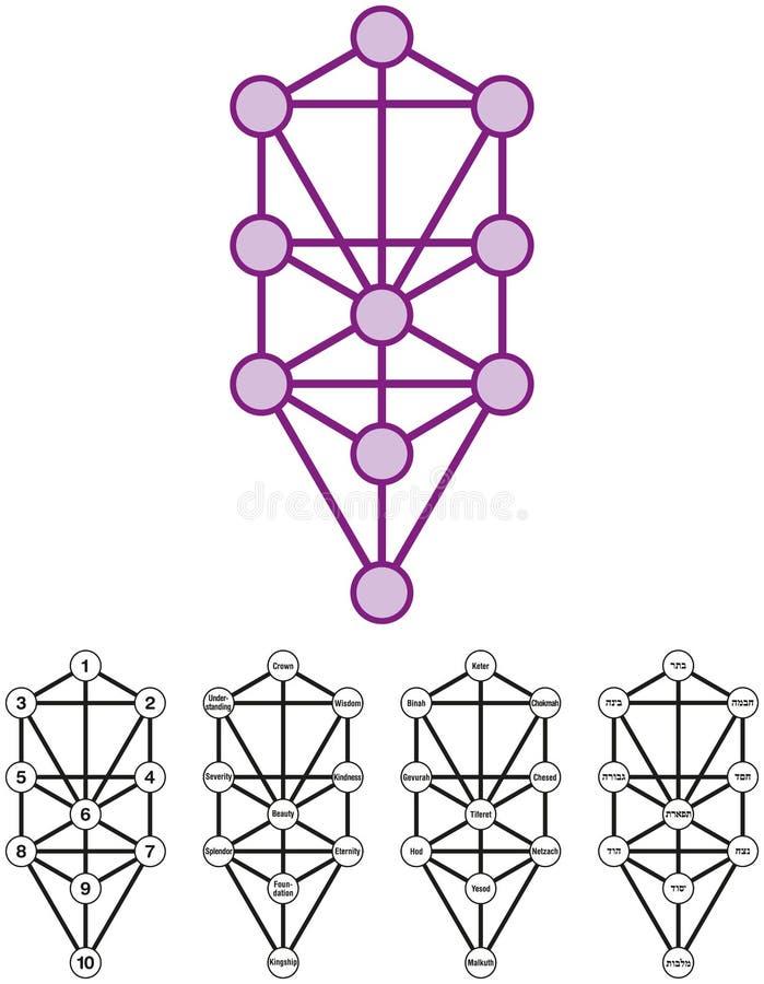Baum des Lebens mit zehn Sephirots lizenzfreie abbildung