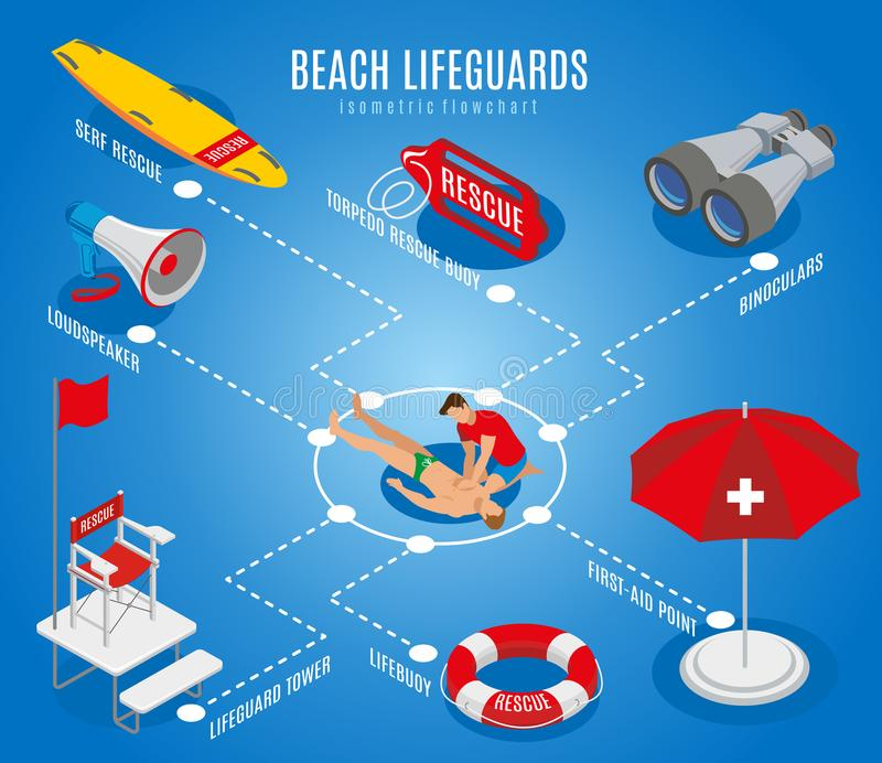 Beach Lifeguards Isometric Flowchart. Beach lifeguards flowchart with rescue chair binoculars loudspeaker lifebuoy first aid point isometric icons vector vector illustration