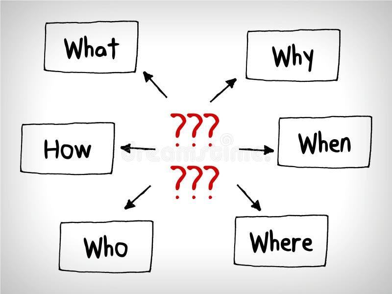 Beaucoup de cartes d'esprit de questions : Quand ce qui qui ce qui pourquoi et comment illustration de vecteur