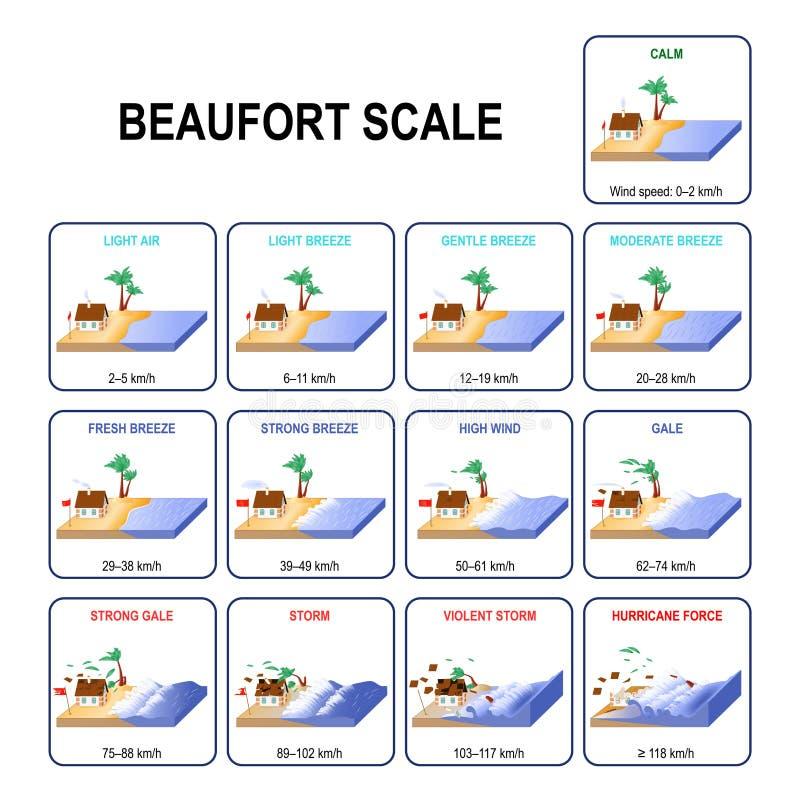 Beaufort wiatru siły skala ilustracji
