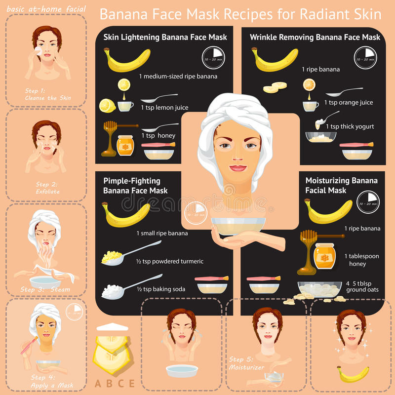 Beauty facial procedures vector infographic. Face care. Young woman cares and protects her face with various actions, banana mask, facial, treatment vector illustration