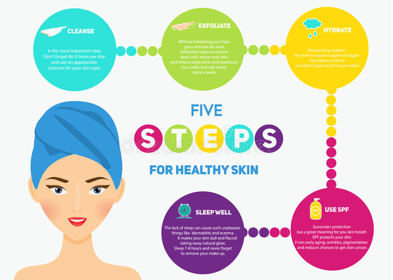 Beauty infographics for woman. Five steps for healthy skin. Beauty infographics for woman and girls. Healthy skin in five steps. Vector illustration