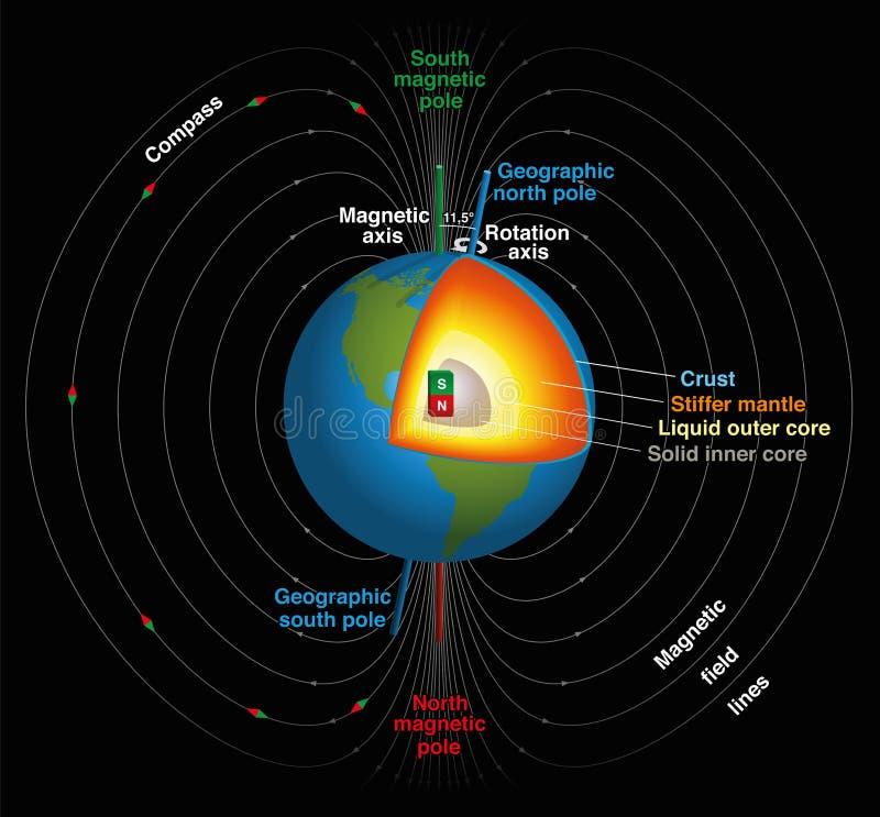 Bedeckt Magnetfeld mit Erde stock abbildung