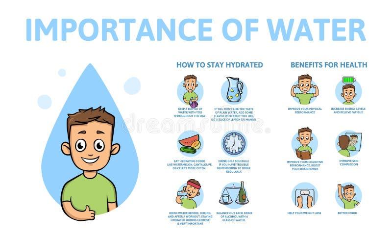 Bedeutung von Wasser infographics Nutzen für Gesundheit Informationsplakat mit Text und Charakter Flacher Vektor stock abbildung