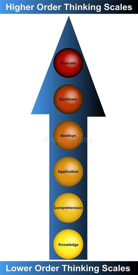 Bedrijfs het Denken Diagram royalty-vrije illustratie