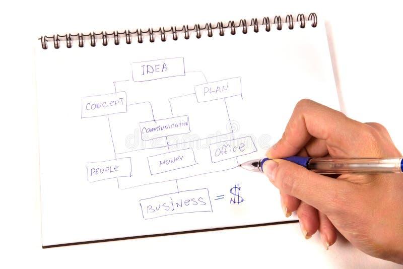 Bedrijfs Planning royalty-vrije stock fotografie