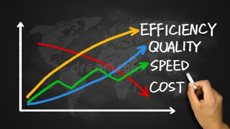 Bedrijfsconcept: kwaliteit, snelheid, efficiency en kosten royalty-vrije stock afbeelding
