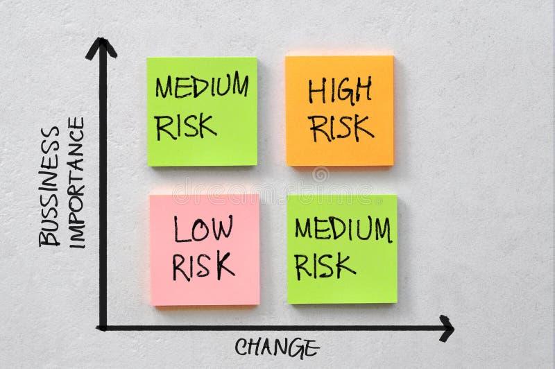 Bedrijfsrisicodiagram stock afbeeldingen