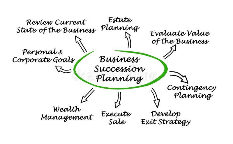 Bedrijfssuccessie Planning royalty-vrije illustratie