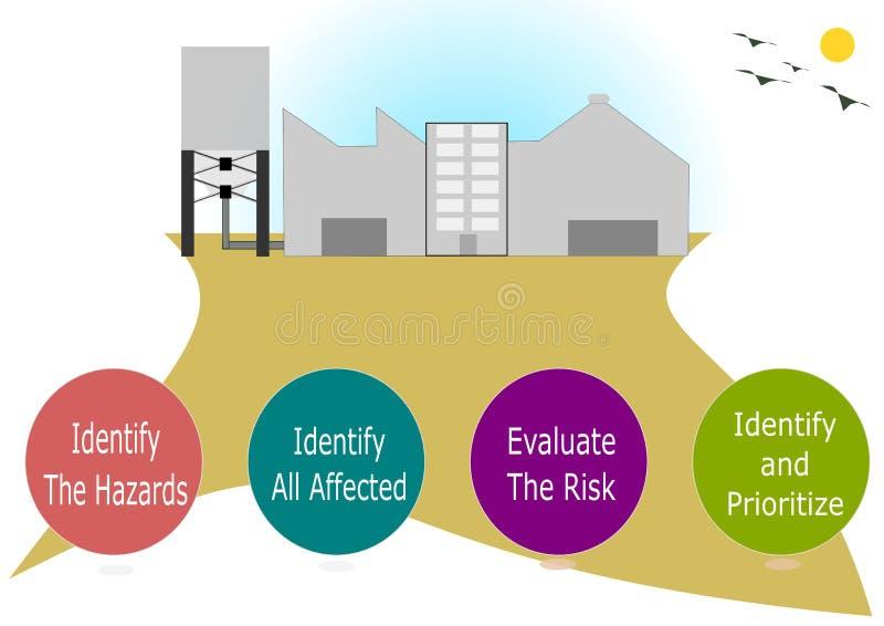 Bedrijfsveiligheidbeoordelingen vector illustratie